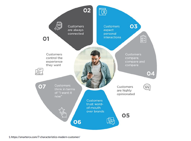 7 attributes of the modern-day consumer