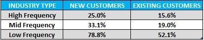 Customer Churn Summary