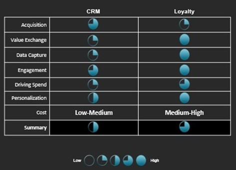 CRM & Loyalty Levers