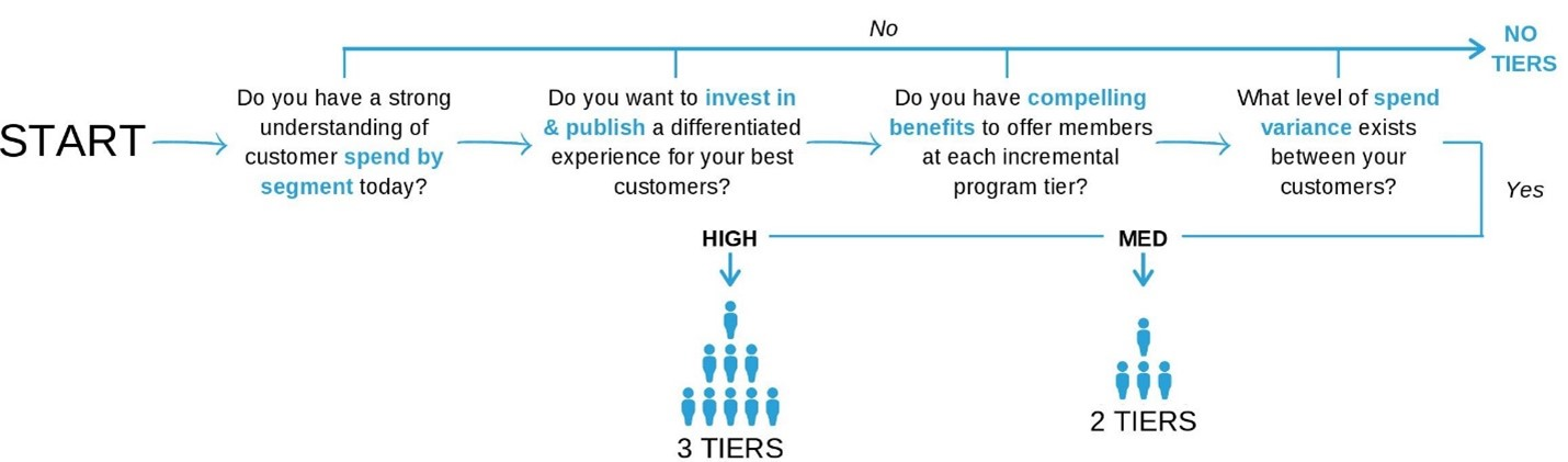 Tier Structure for your Customers